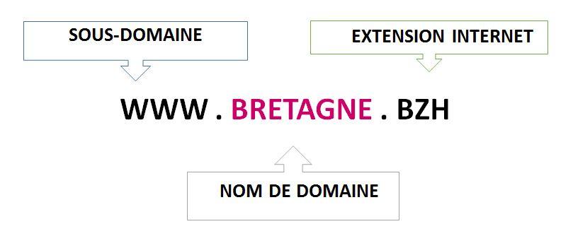 bretagne-bzh-exemple