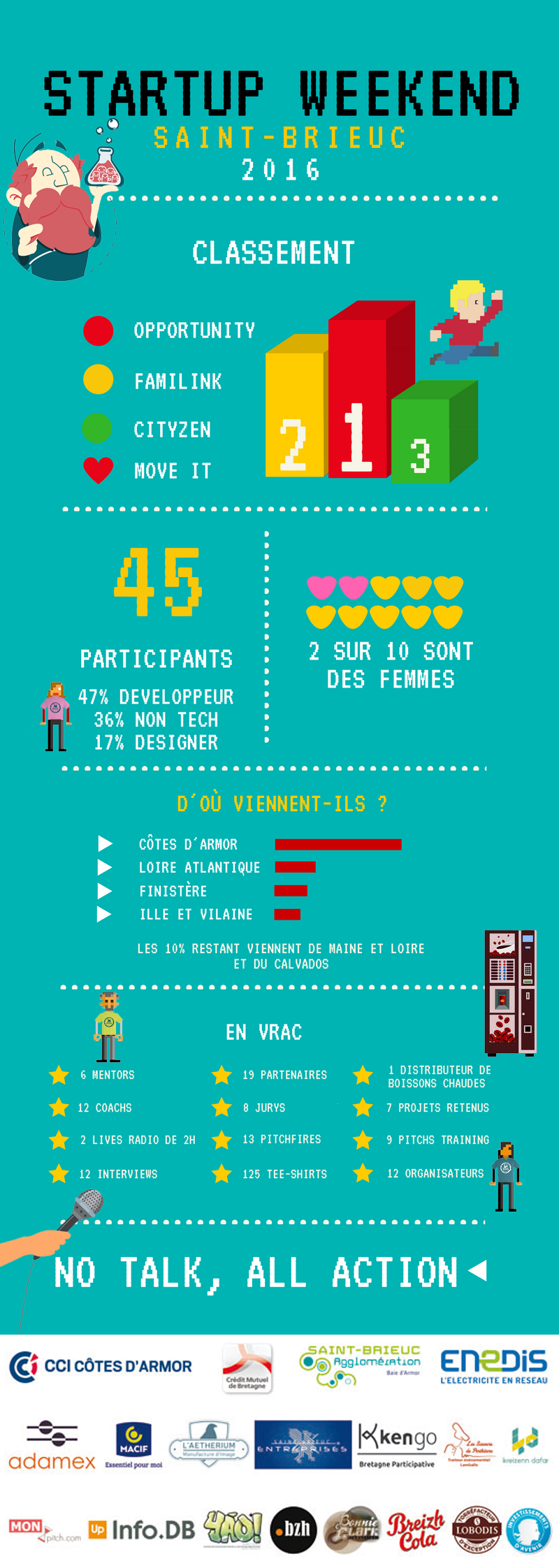 bilan start-up week end saint brieuc